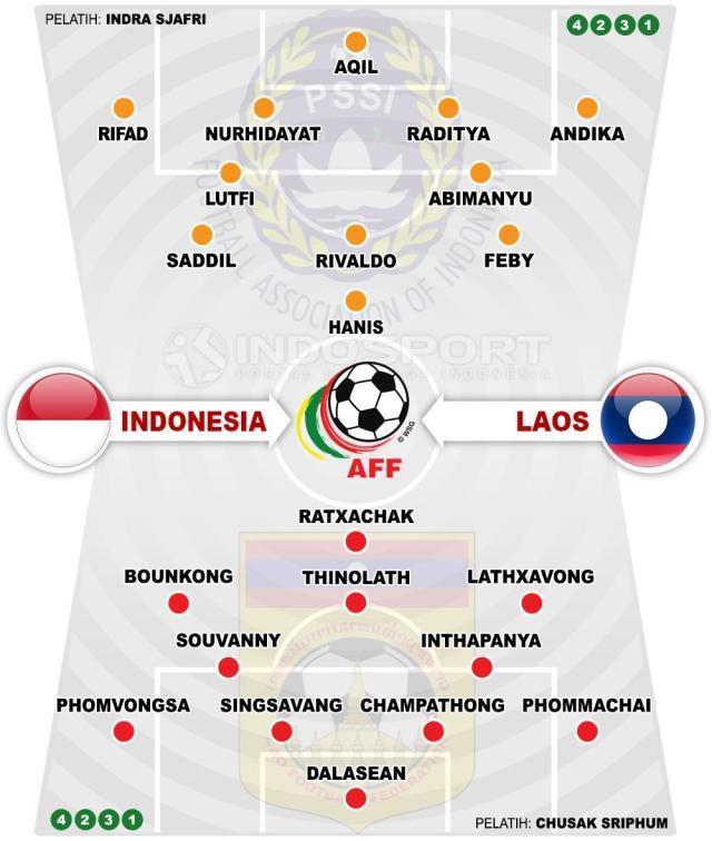Prediksi Pertandingan Piala AFF U-19 2018: Indonesia vs ...