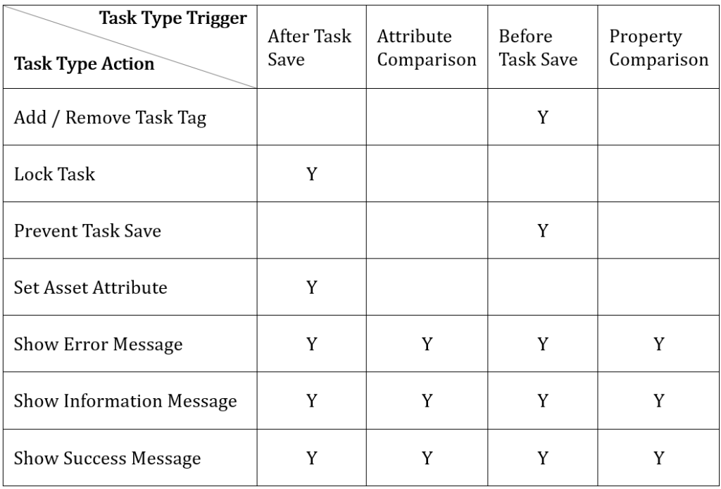 Task Type Trigger and Action Matrix