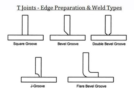Hasil gambar untuk gambar 5 Cara Membuat Sambungan Las yang Kuat