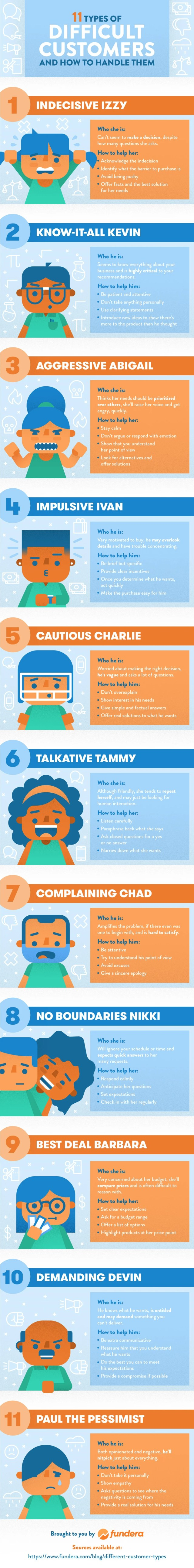The 11 Types of Difficult Customers, an infographic from the good people of Fundera.