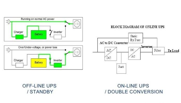 What Is And How Does Uninterruptible Power Supply (UPS) Work?
