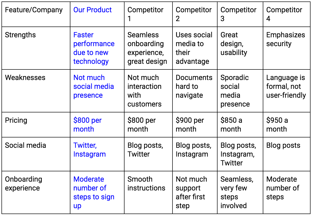How To Create A Competitiveysis For Software Products
