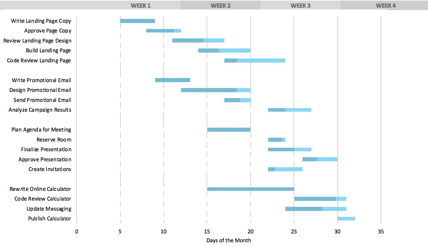 Free Gantt Chart Template For Excel