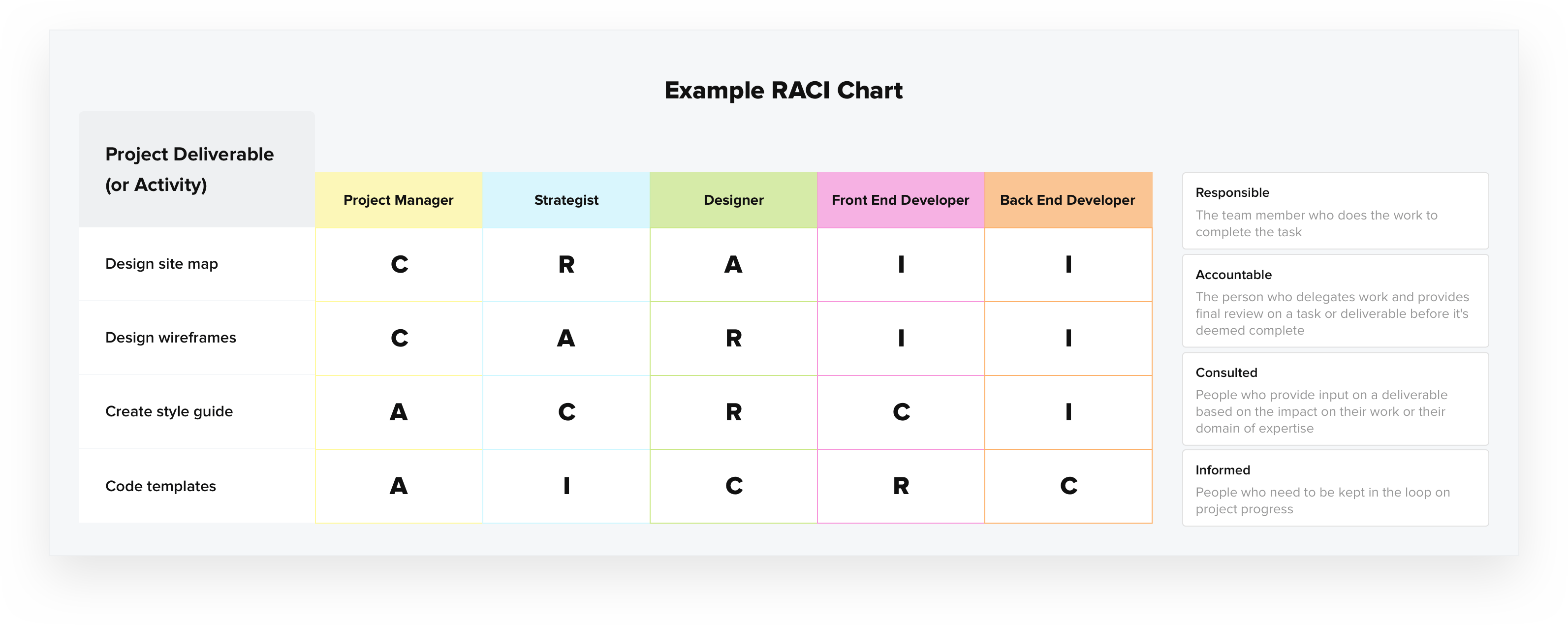 Raci Chart Definition Template Amp Example