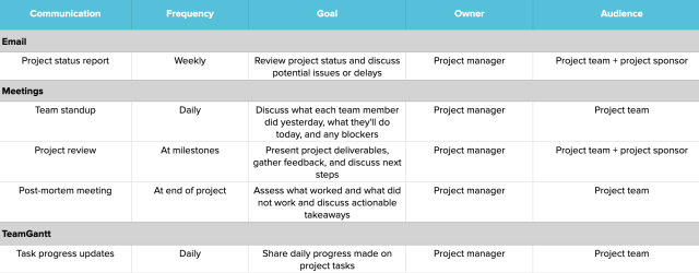 How to Create a Project Management Communication Plan  TeamGantt
