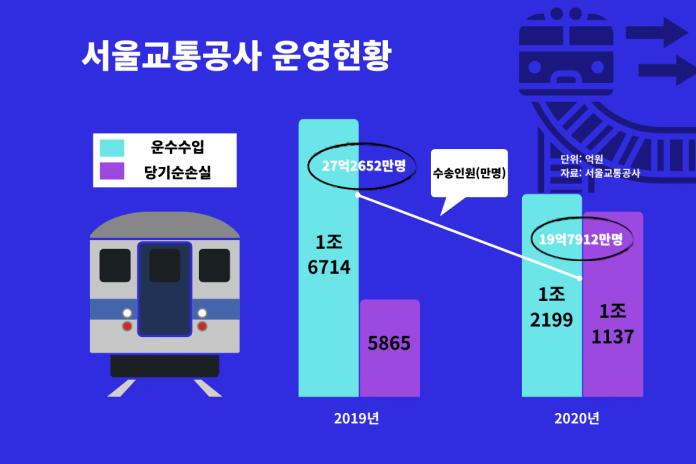 서울 지하철 서울 지하철이 1조 손해봤다는데 60bf24e4f0d379dc1f184bb3 3