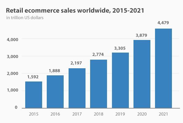 Apa Yang Diungkapkan Data Tentang Pasar Online Indonesia Dan Global