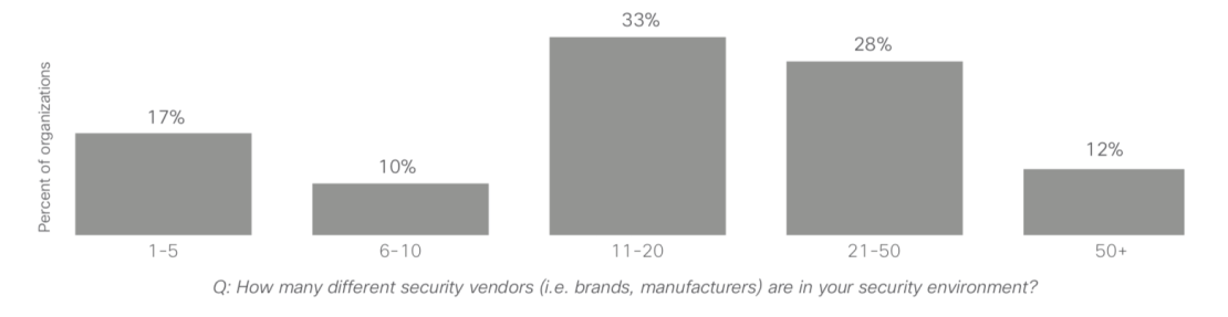 number-of-security-vendors-in-australia