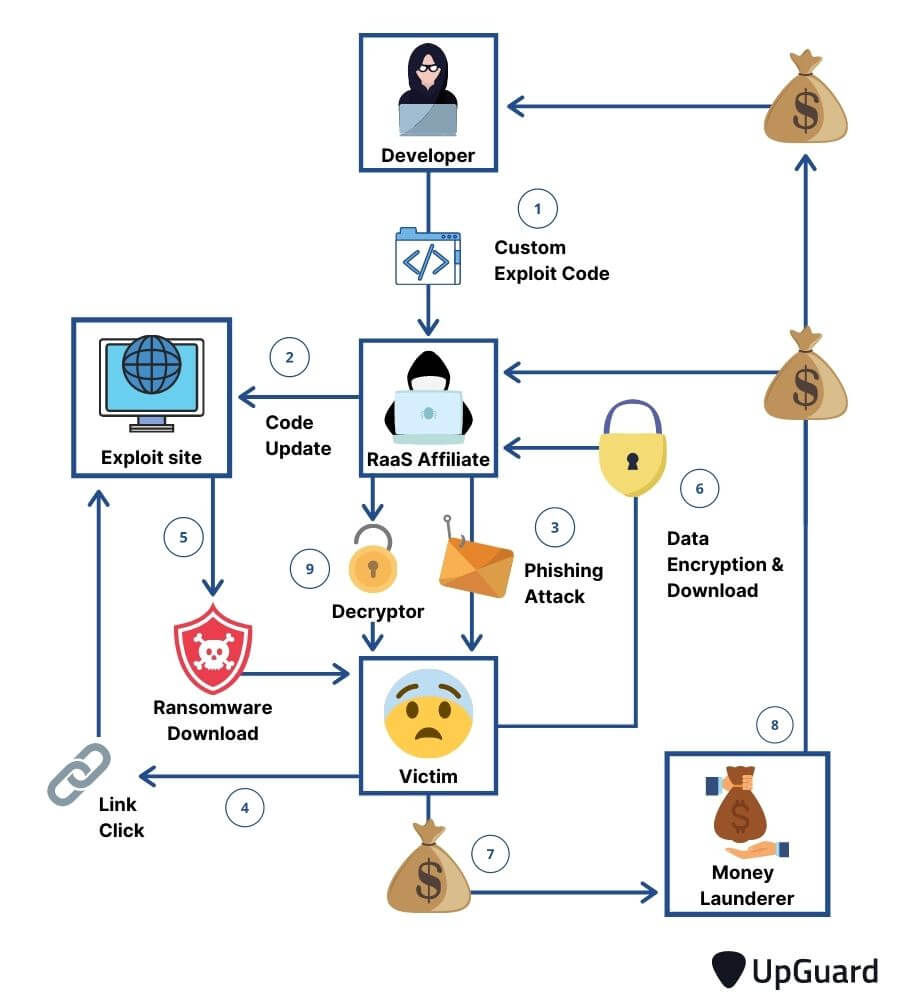 How does ransomware work