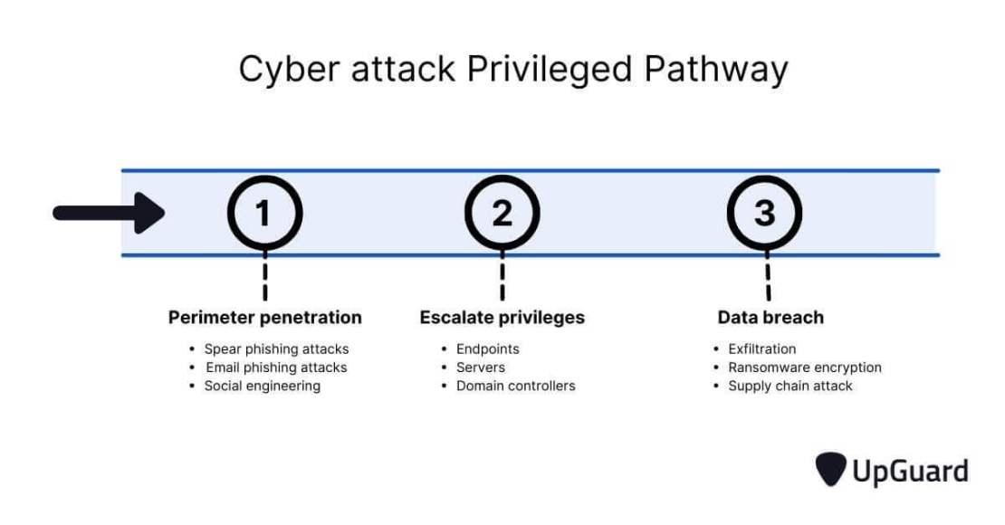 cyber attack privilege pathway