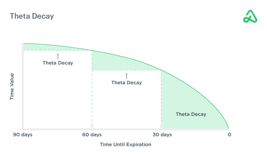 Options Theta Explained   Option Alpha
