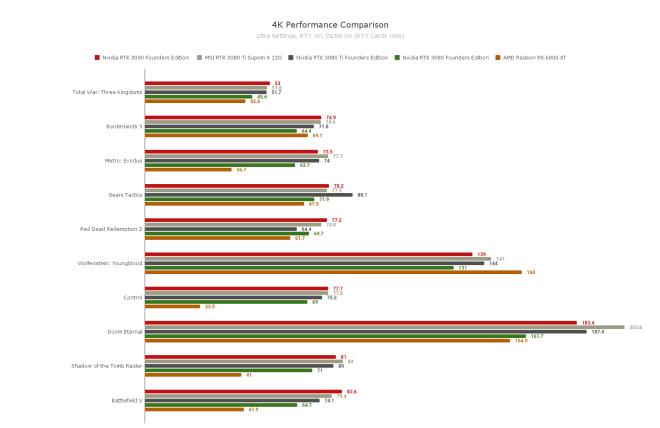 4k-performance-comparison-1623277858549 MSI RTX 3080 Ti Suprim X 12G Review   IGN
