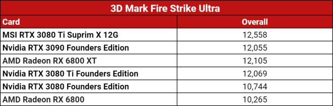 fire-strike-ultra-1623277611010 MSI RTX 3080 Ti Suprim X 12G Review   IGN