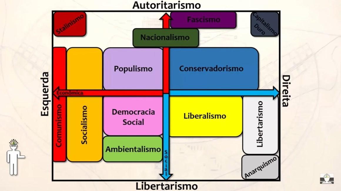 5 Provas que Otakus parecem Eleitores de Esquerda e Direita