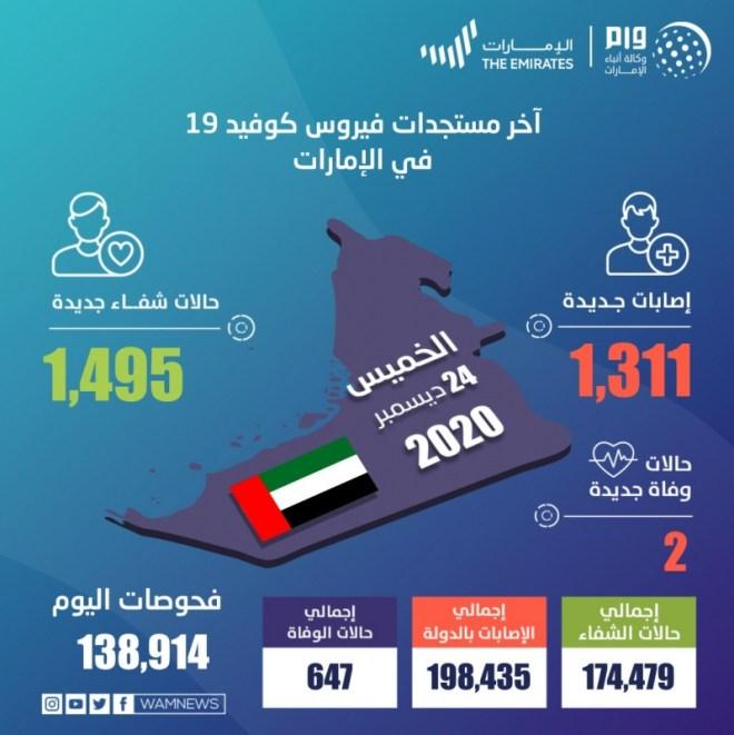 1311 حالة كورونا جديدة في الإمارات
