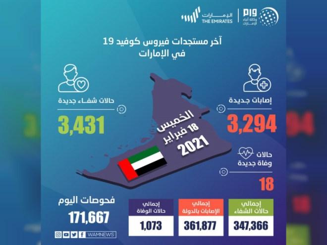 3,294 حالة كورونا جديدة في الإمارات و18 وفاة