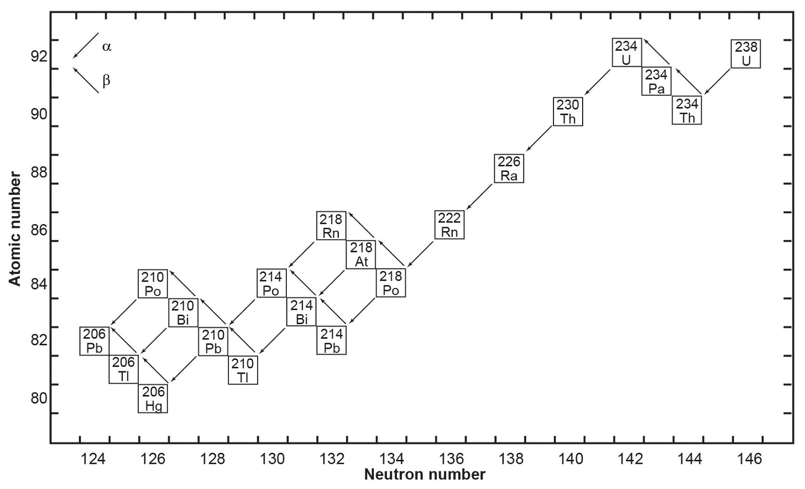 Fig 1 the decay chain of 238u resulting from the successive emission of α particles and β particles from intermediate isotopes as indicated after faure