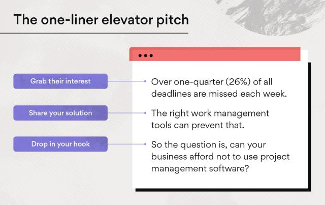 5 Elevator Pitch Examples (with a Foolproof Pitch Template) • Asana