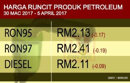 Harga Petrol RON95, RON97 Dan Diesel Minggu Pertama Turun