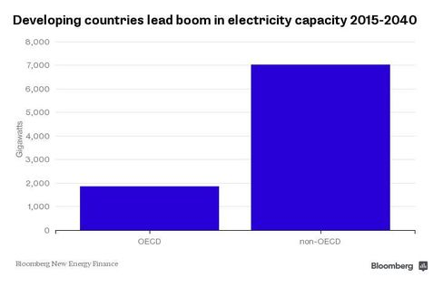 Chart: Electricity Capacity