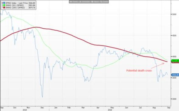 The DFM General Index's moving averages are approaching a death cross