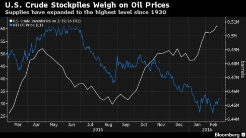 U.S. crude inventories in thousands of barrels