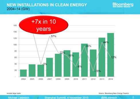 New installations of clean energy from 2004-2014.