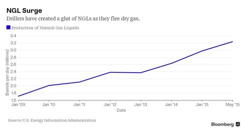 Production of natural gas liquids has surged, creating a glut as drillers flee dry gas.