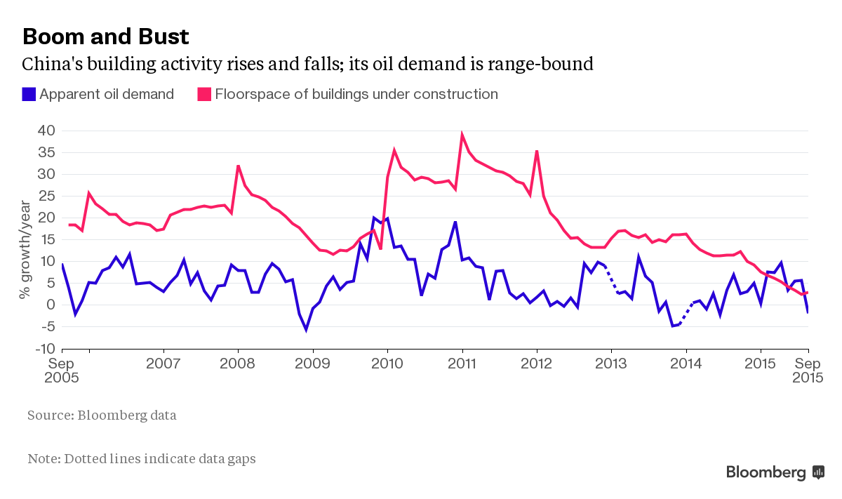 China's oil demand and construction