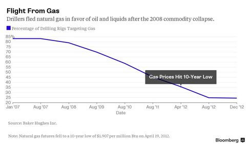 Drillers fled natural gas for oil and liquids as commodities collapsed.