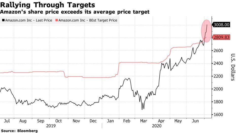 Amazon's share price exceeds its average price target