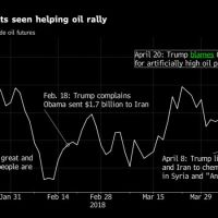Who's to Blame for Costly Oil: Saudis, Russia and Trump Himself