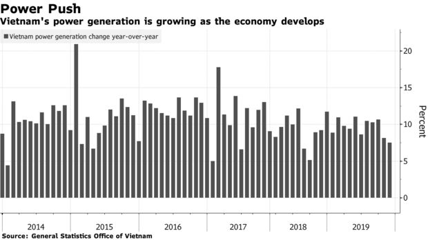 Vietnam's power generation is growing as the economy develops