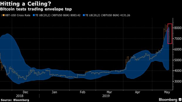 Bitcoin tests trading envelope top
