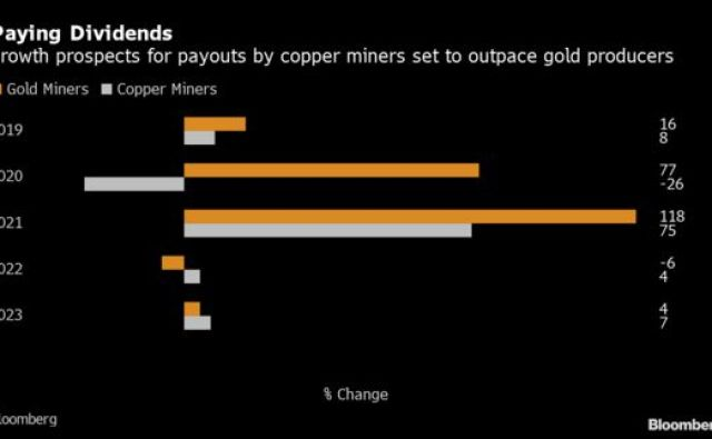 Gold Miner Dividends Trump Copper Counterparts | Gold Silver reports