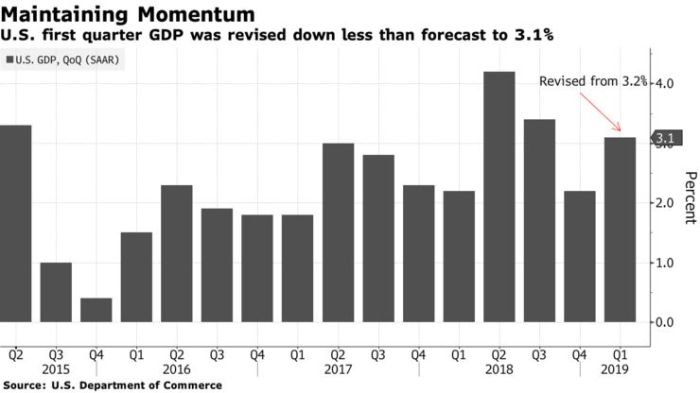 U.S. first quarter GDP was revised down less than forecast to 3.1%
