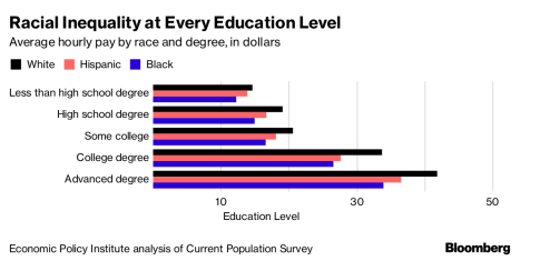 How Global Wealth Is Allocated -- U.S. Racial Inequality