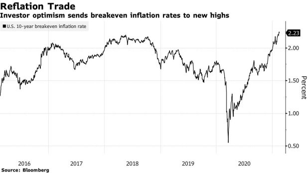 Investor optimism drives equilibrium inflation rates to new highs