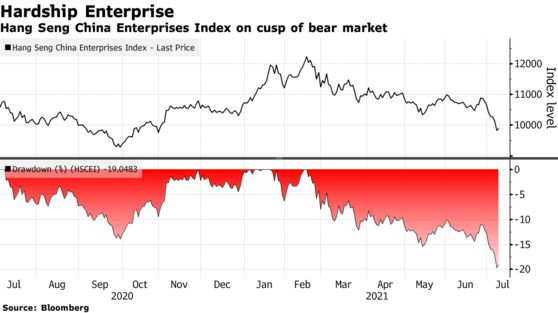 Hang Seng China Enterprises Index on cusp of bear market