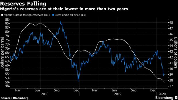 Nigeria's reserves are at their lowest in more than two years