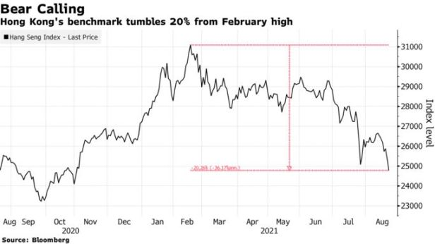 Hong Kong's benchmark tumbles 20% from February high