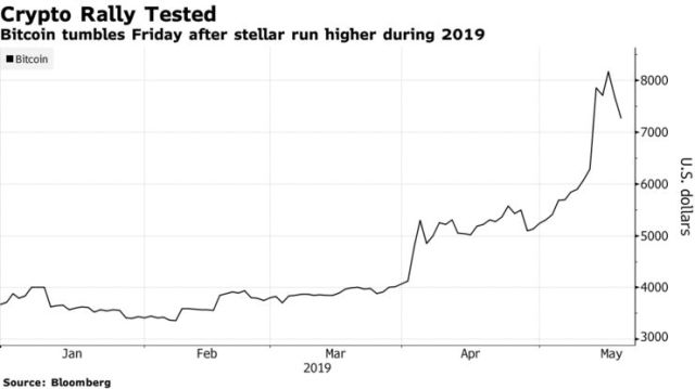 Bitcoin tumbles Friday after stellar run higher during 2019