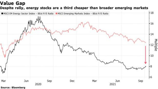 Despite rally, energy stocks are a third cheaper than broader emerging markets