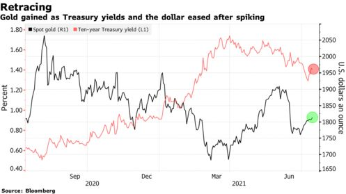 Gold gained as Treasury yields and the dollar eased after spiking