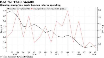Housing slump has made Aussies rein in spending