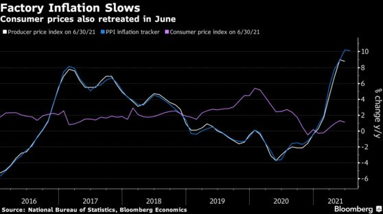 Consumer prices also retreated in June