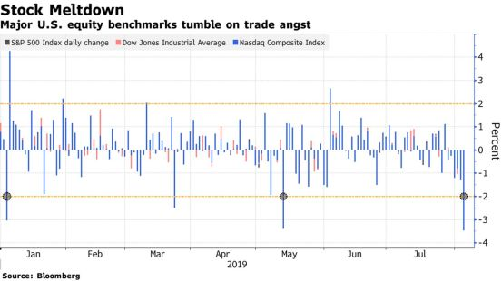 Major U.S. equity benchmarks tumble on trade angst