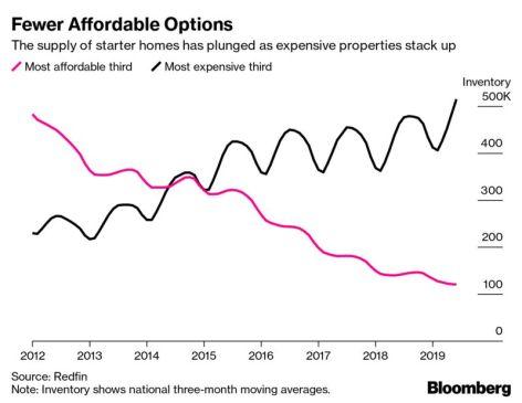 Fewer Affordable Options