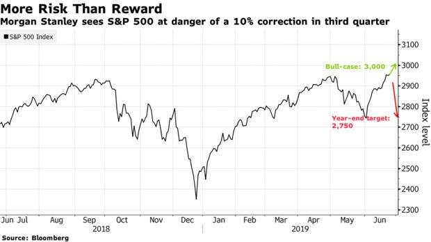 Morgan Stanley sees S&P 500 at danger of a 10% correction in third quarter