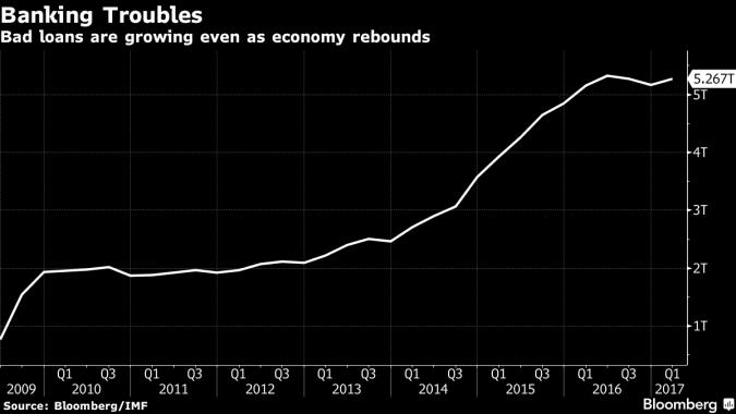 Bad loans in Russia